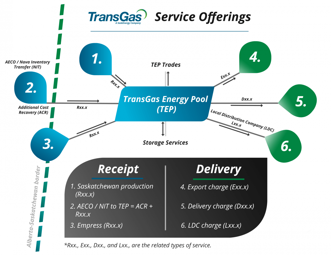 TransGas Service Offerings